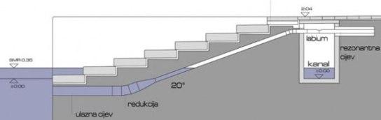 zadar_sea_organ_diagram