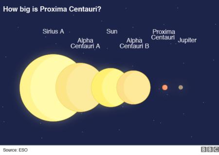 _90916421_proxima_b_star.v2