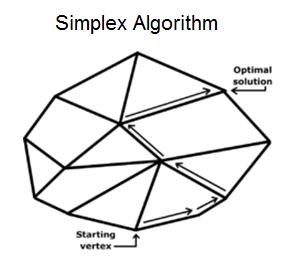 simplex-algor